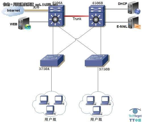 SOHO路由器引起的IP地址冲突(上)