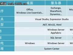 微软云计算平台解决方案之核心技术