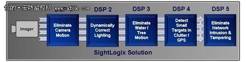 如何用视频分析系统保障户外安全(上)