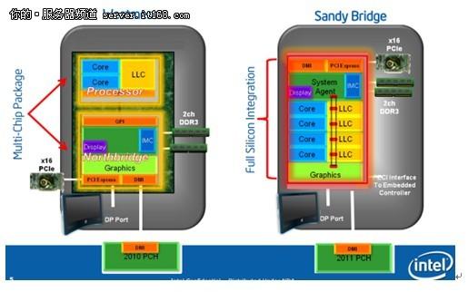 华硕P8B WS Intel芯片 华硕P8B WS工作站主板评测