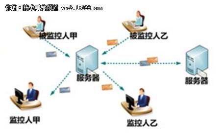 SaaS服务体验之尚易企业邮箱应用评测