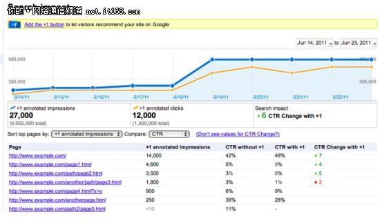 谷歌宣布开放Google+1数据分析