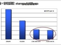 解析自动存储分层和NetApp虚拟存储层
