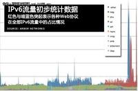 世界IPv6日结束:IPv6流量汹涌而至