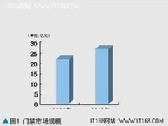 2010年国内门禁产品市场分布及现状调查