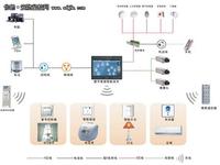 无线射频技术在智能家居系统中的作用