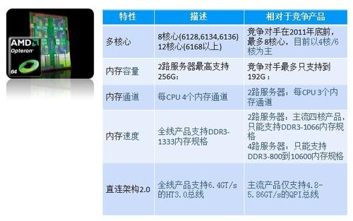 安腾思路郑子飞:HP-AMD服务器大有可为
