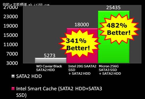 别了P67 技嘉主板Z68系列更新更好更快