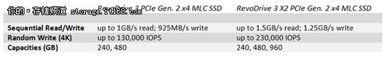 新一代PCI-E接口固态硬盘推出