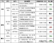 服务器价格指导 6月单路机架服务器选购