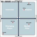 XenServer进入服务器虚拟化领导者象限