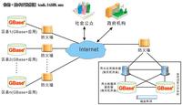 GBase案例:天津市政府信息公开项目