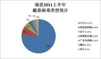 瑞星2011年上半年互联网安全调研报告