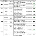 服务器价格指导 7月四路机架产品选购