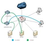 """SAS如何进行运维安全""""上网行为管理"""""""
