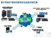 解析基于Intel技术的安防监控解决方案