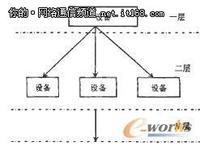 网络综合布线管理软件设计和实现