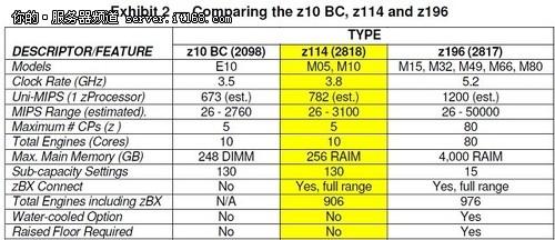 z114的新特点
