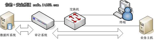 4类数据库安全审计产品