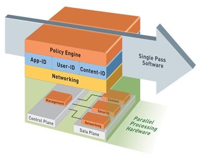 【1024】NGFW产品关键技术分析与市场分析