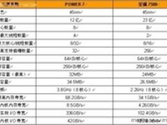 IBM Power 7运行关键业务应用五大优势
