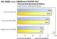 西数新9.5mm 2.5英寸1TB蓝盘评测出炉