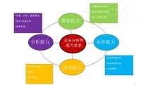 构建业务与IT桥梁:业务分析师大有可为