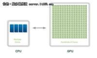 GPU加速云计算 曙光GHPC1000领衔云时代