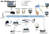 高清网络视频监控在智能大厦中的应用