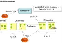 Hadoop学习笔记之:Hadoop的两个部分
