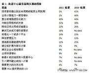 2011服务器技术与操作系统趋势观察