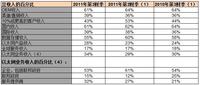 博科公布2011财年Q3财报 同比下降6%