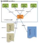 云计算的利刃:快速部署Hadoop集群