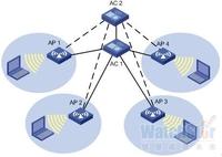 关键备份策略让无线业务实现业务连续性