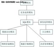 DM7数据库管理系统总体构架解析(上)