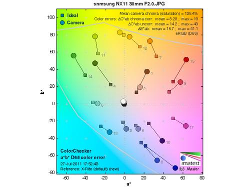 索尼NEX-CE/三星NX11色彩、高感对比