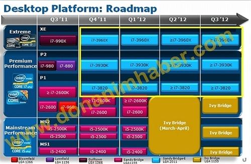 Sandy Bridge-E是重点 Intel路线图曝光