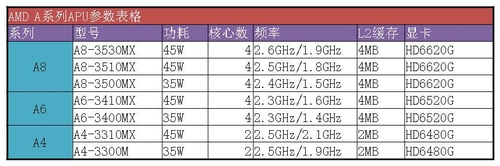 相同模具下 AMD与Intel平台之间如何选