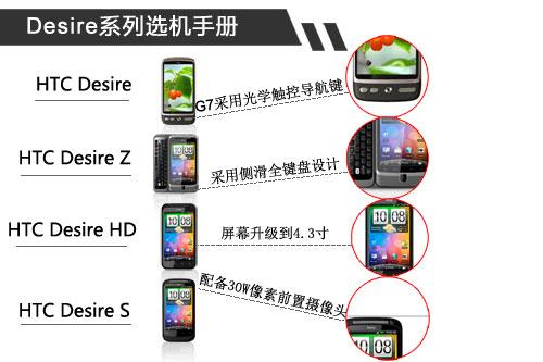 ��G7��G12 HTC Desireϵ���ֻ�ѡ���ֲ�