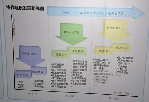 不在神秘 图文详解IBM Lotus技术中心