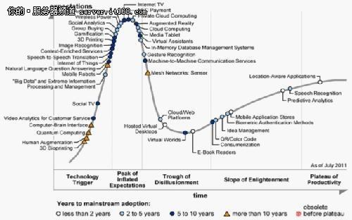 Gartner发布2011年技术成熟度曲线报告