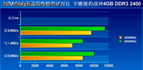 极品神条 宇瞻捷豹战神4GDDR3 2400评测高清图片