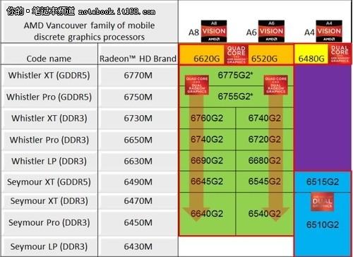 A4主力惠普G4笔记本评测