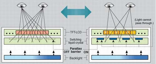 裸眼3D手机LG 双核 Optimus 3D评测解析