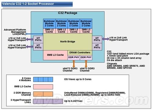 AMD推土机处理器三种封装接口规格解析