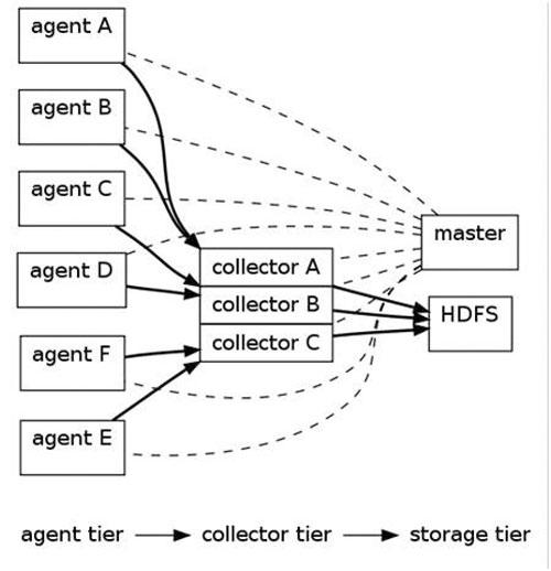 一种Hadoop多维分析平台的架构
