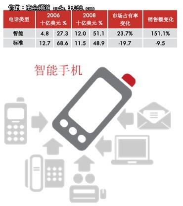 惠普电信行业企业信息安全白皮书
