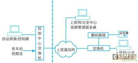 闭路电视监控系统在轨道交通中的应用