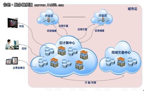 云存储和云安全的全部信息,并通过云间资源调度管理系统,实现城市云与
