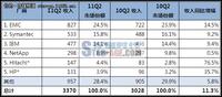 IDC:Q2存储软件收入连续七个季度增长